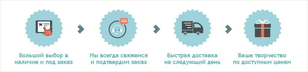 Купить картины по номерам и товары для творчества в Москве, доставка по России